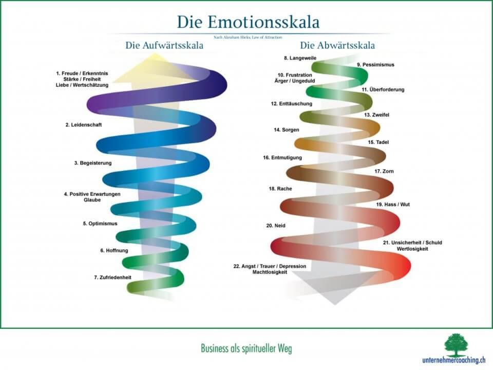 Die Emotionsskala