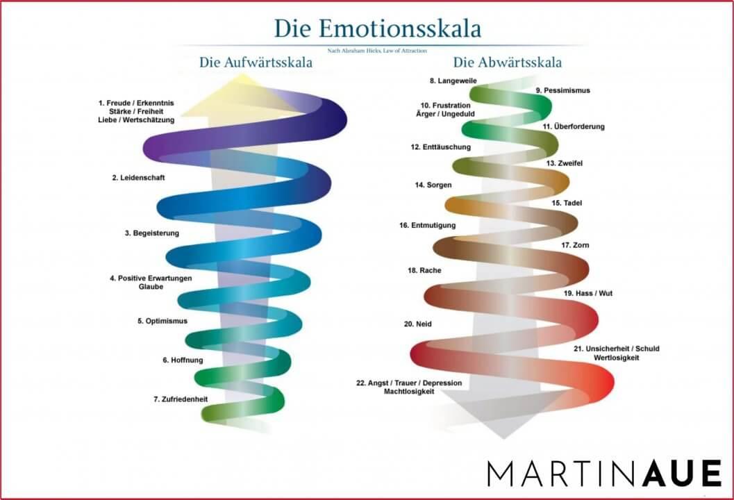 Emotionsskala